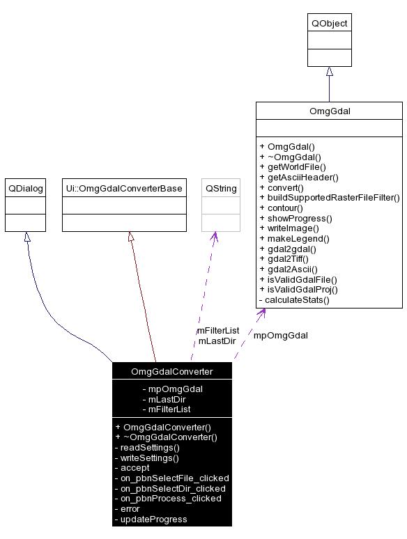 openModellerDesktop: OmgGdalConverter Class Reference